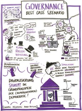 Graphik über Smart Governance