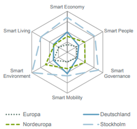 Graphik Smart Cities im Vergleich