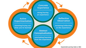 Experiential learning - Questorq