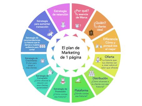 El plan de Marketing de una página
