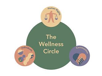 Wellness Circle_V1.001.jpeg