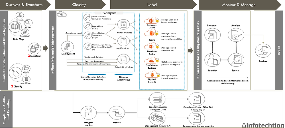 Microsoft information governance with sensitivity and retention labels for records management