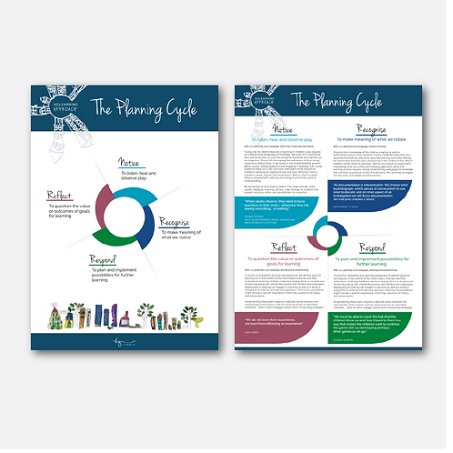 KGlearning Approach Planning Cycle Poster set