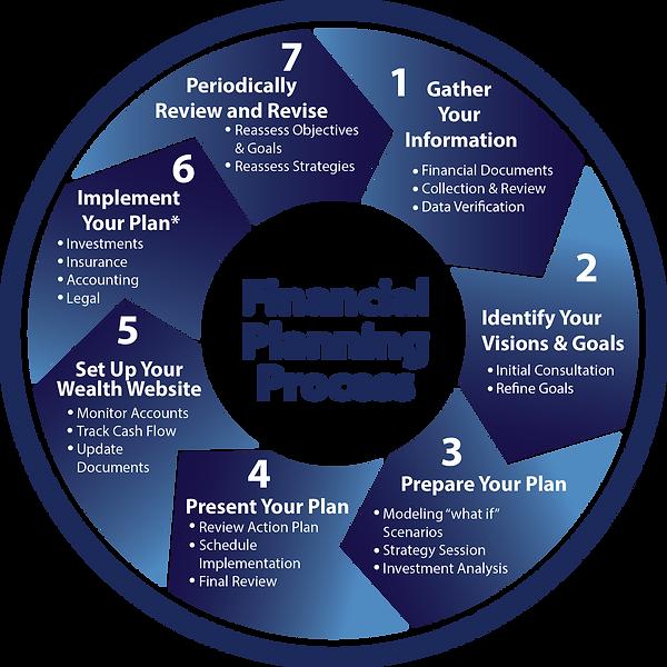 Process Wheel.png