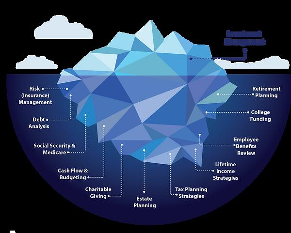 Iceberg Chart.png