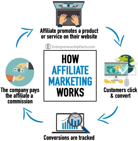 small business idea from home to start affiliate marketing.