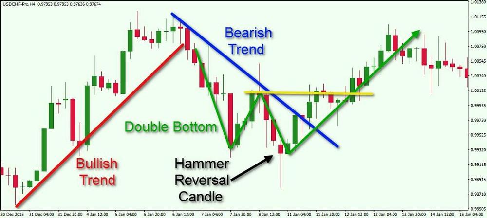 Bullish and bearish trends in stock market to analysis stocks.