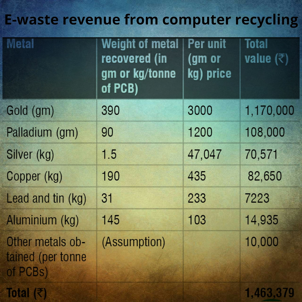 Revenue of computer recycling business