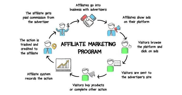 Social media affiliate marketing program