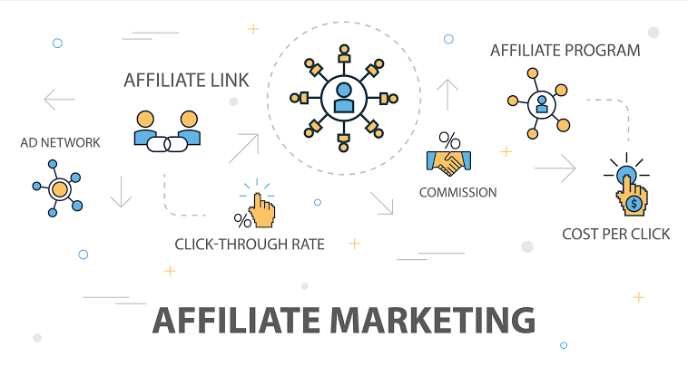Free social media affiliate marketing to promote products to earn money online