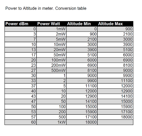 Altitude conversion table.png