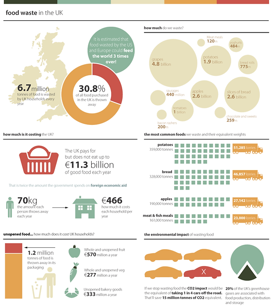 800px-Food_Waste_in_the_UK.png