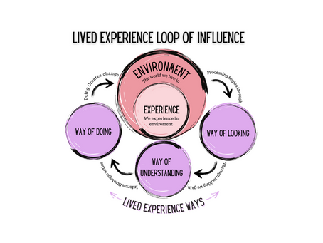 Lived Experience Ways