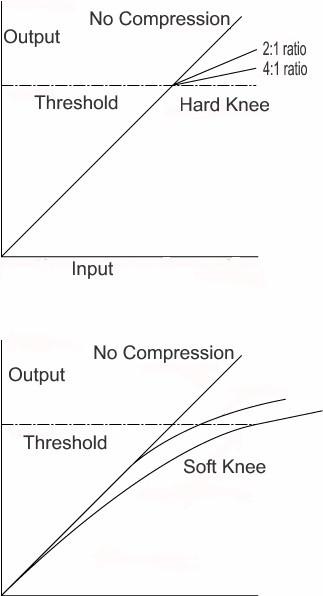 Compressione hard e soft knee