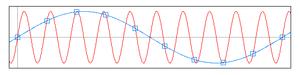 Sottocampionamento di una forma d'onda che genera aliasing.
