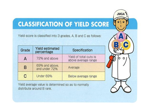 Steakhouse Halal Yield Score