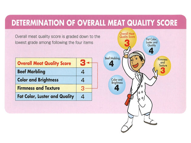 Halal Steakhouse Meat Quality Score