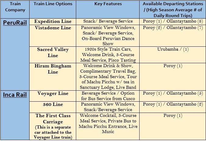 Cusco to Machu Picchu Train Options