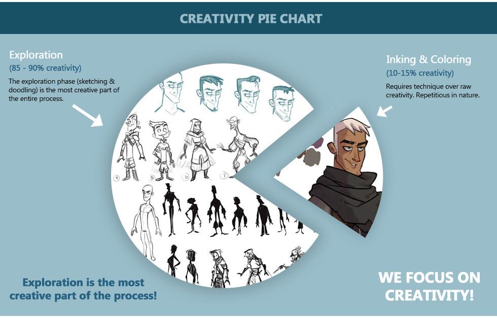 creativity_pie_chart.jpg