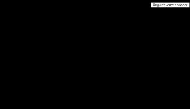 Beskrivning av ett ångturbinagregat