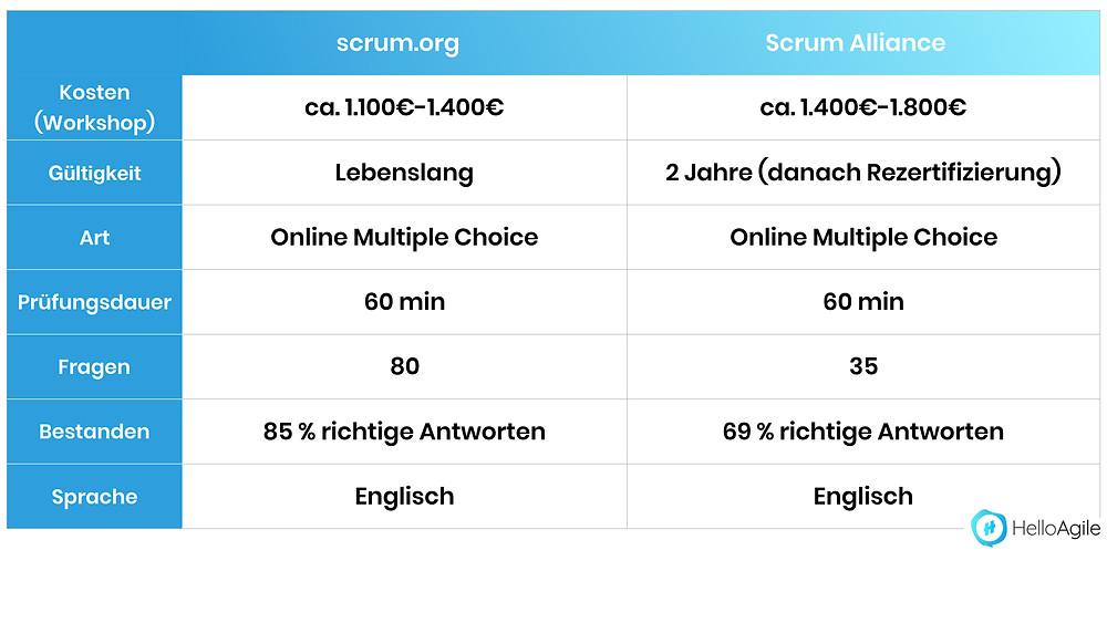 Scrum Master vergleich Scrum.org und Scrum Alliance