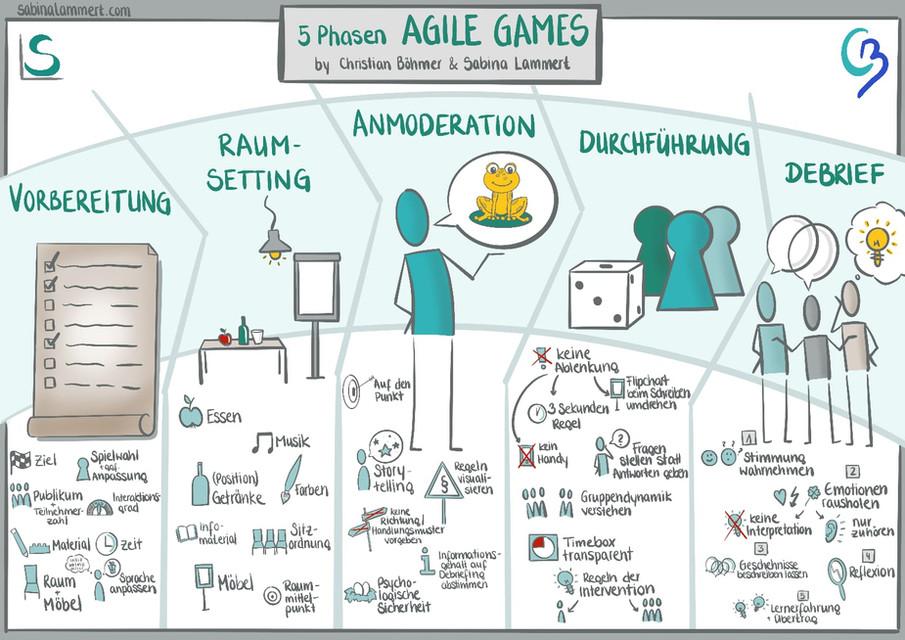 Agile Games Facilitator.jpeg