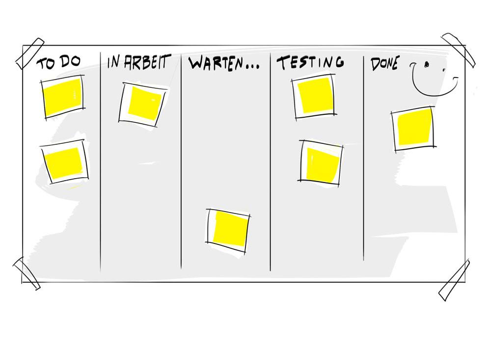 Kanban-Board, Taskboard, Scrum-Board,