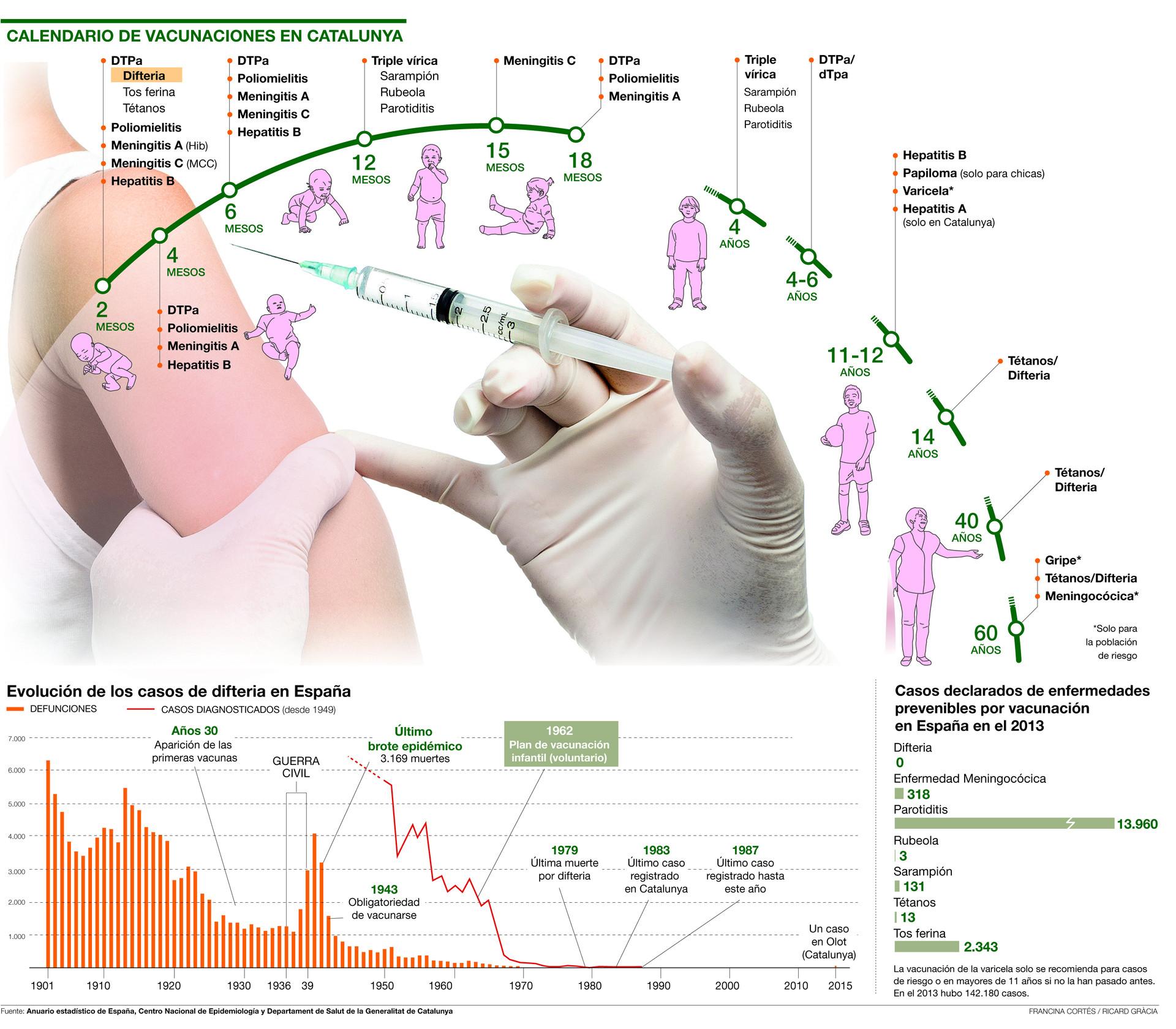 El calendario de vacunaciones en Catalunya
