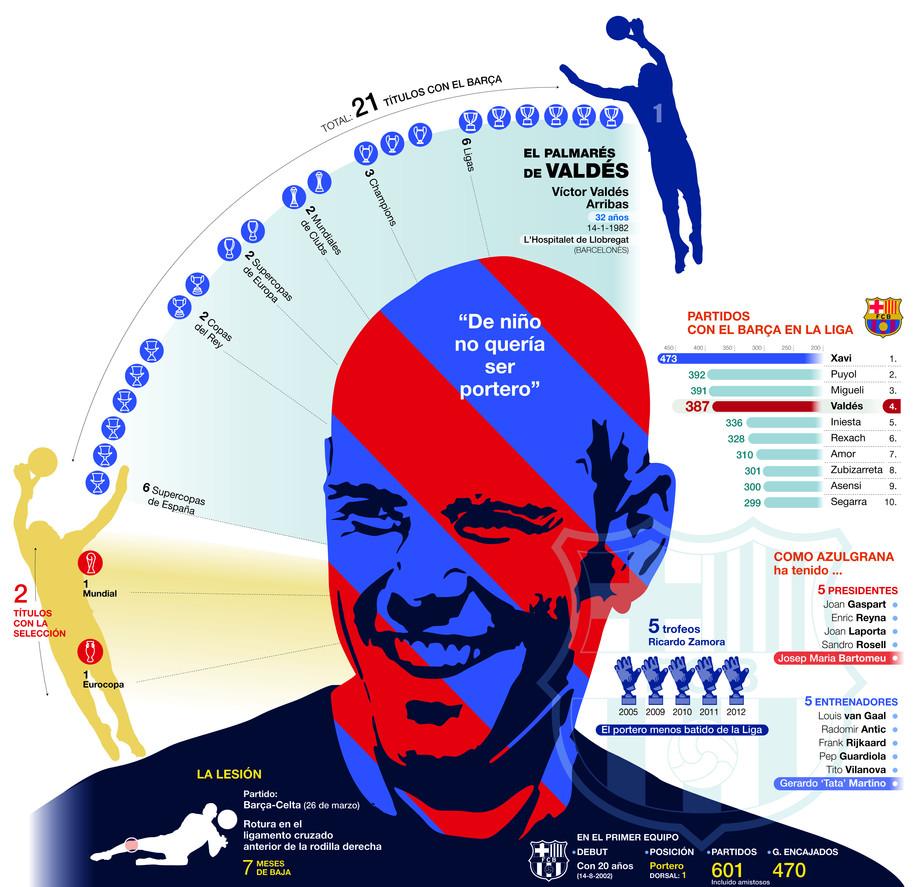 La trayectoria de Valdés
