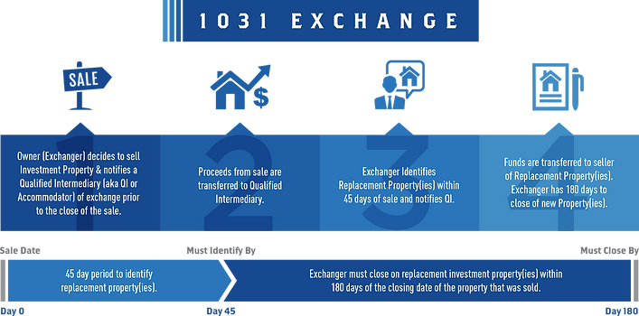 1031 Exchange Step-by-Step Diagram GCC Title LLC New Orleans Real Estate Attorney
