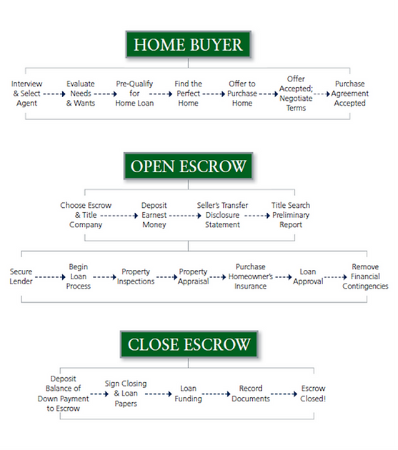 Home Buying Process - New Orleans Real Estate Attorney