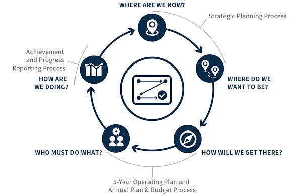 strategic-planning-process-975x636-24dec