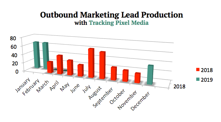 Outbound marketing provides fast and measurable leads to small businesses