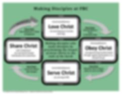 FBC Disciple Making Process Visual - FIN