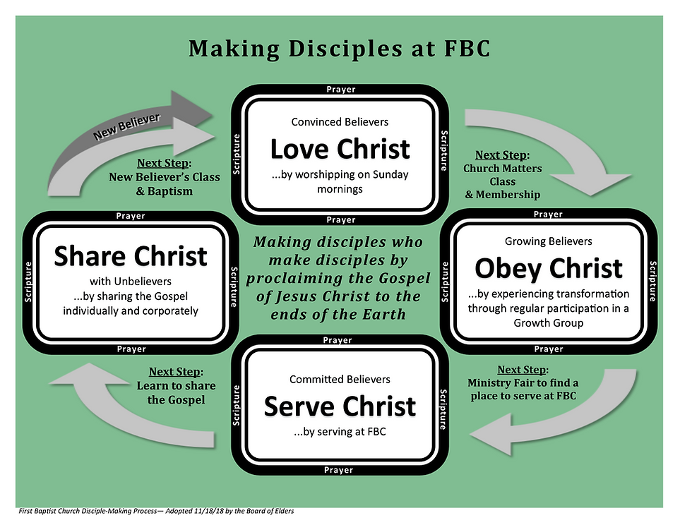 FBC Disciple Making Process Visual - FIN