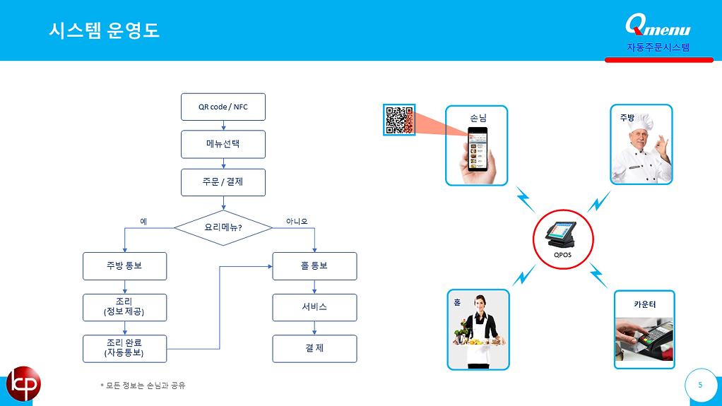 큐메뉴 자동주문시스템 9.PNG