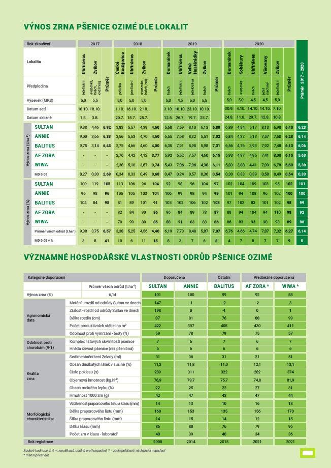 vlastnosti pšenic oz. 2021.jpg