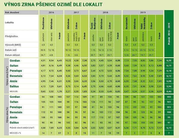 výnos_zrna_pšenice_ozimé_dle_lokalit_