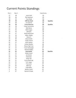 Boater Standings