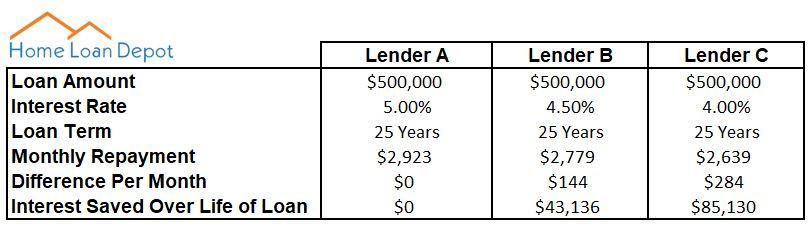 Interest Rate Savings Comparison