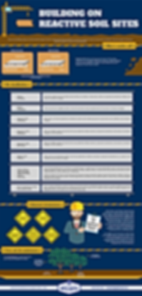 Building on Reactive Soils - Infographic