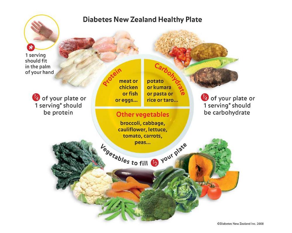 Diabetes New Zealand healthy plate model