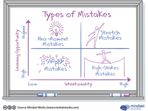 Why Understanding Our Athletes' Mistakes can help Create a more Effective Learning Environment