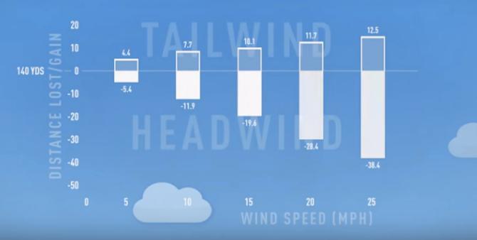 Playing in the Wind: Headwind vs Tailwind