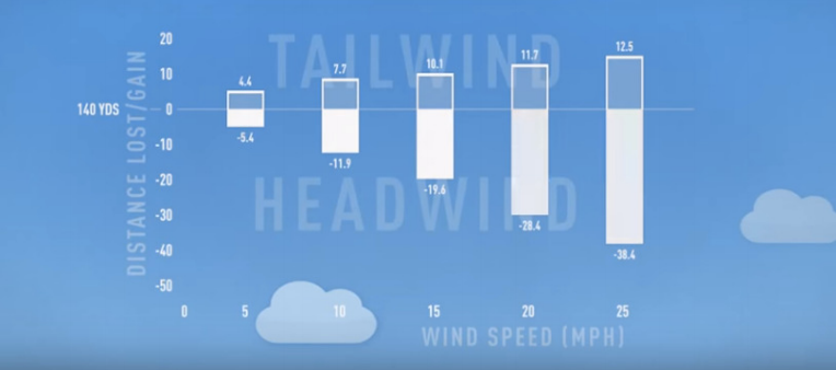 golf-tailwind-headwind-diagram