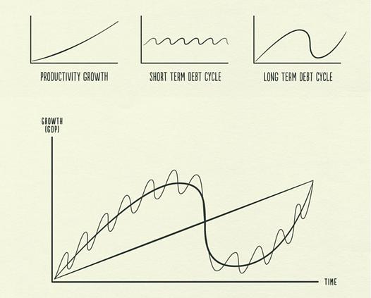 Short-and-Long-Term-Debt-Cycle-Source-Ra