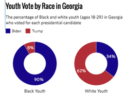Saturday Snippets: Black Georgian youth make big election difference; voters