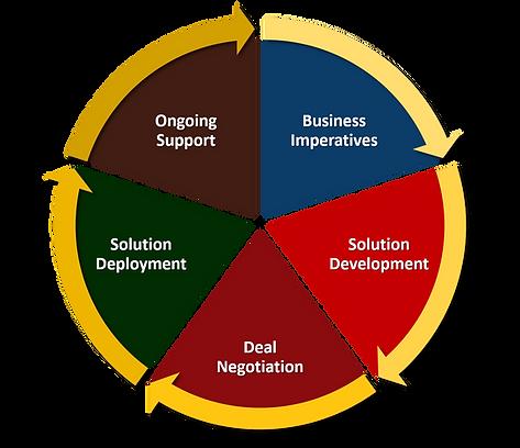 Serviam Lifecyle Management Graphic 2020