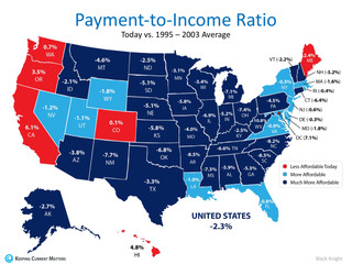 Homes Are More Affordable In 44 Out Of 50 States