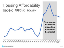 The Truth About Home Affordibility